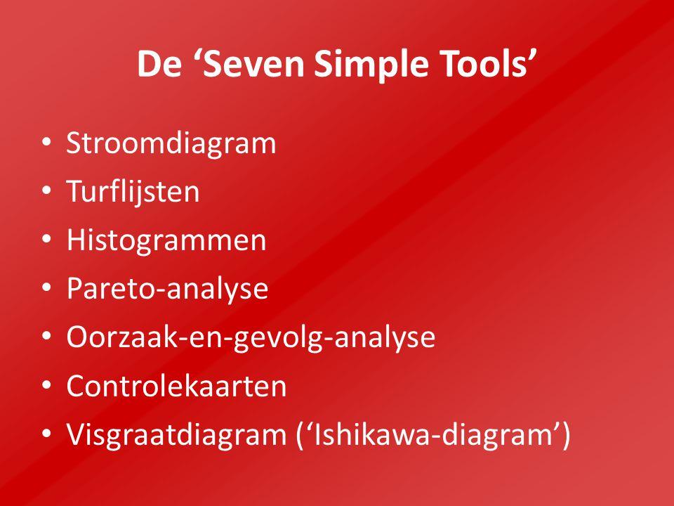 De 'Seven Simple Tools'
