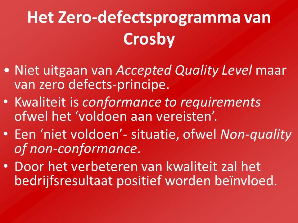 Het Zero-defectsprogramma van Crosby