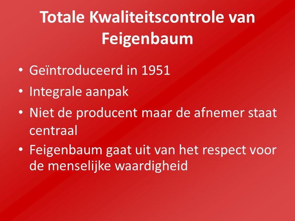 Totale Kwaliteitscontrole van Feigenbaum
