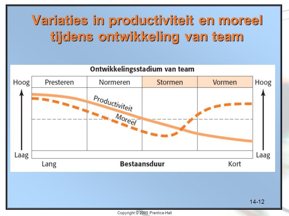 Variaties in productiviteit en moreel tijdens ontwikkeling van team