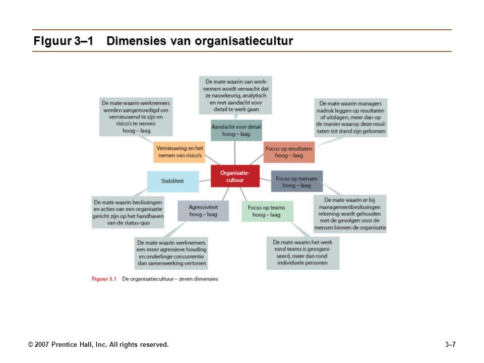 FIguur 3–1 Dimensies van organisatiecultur