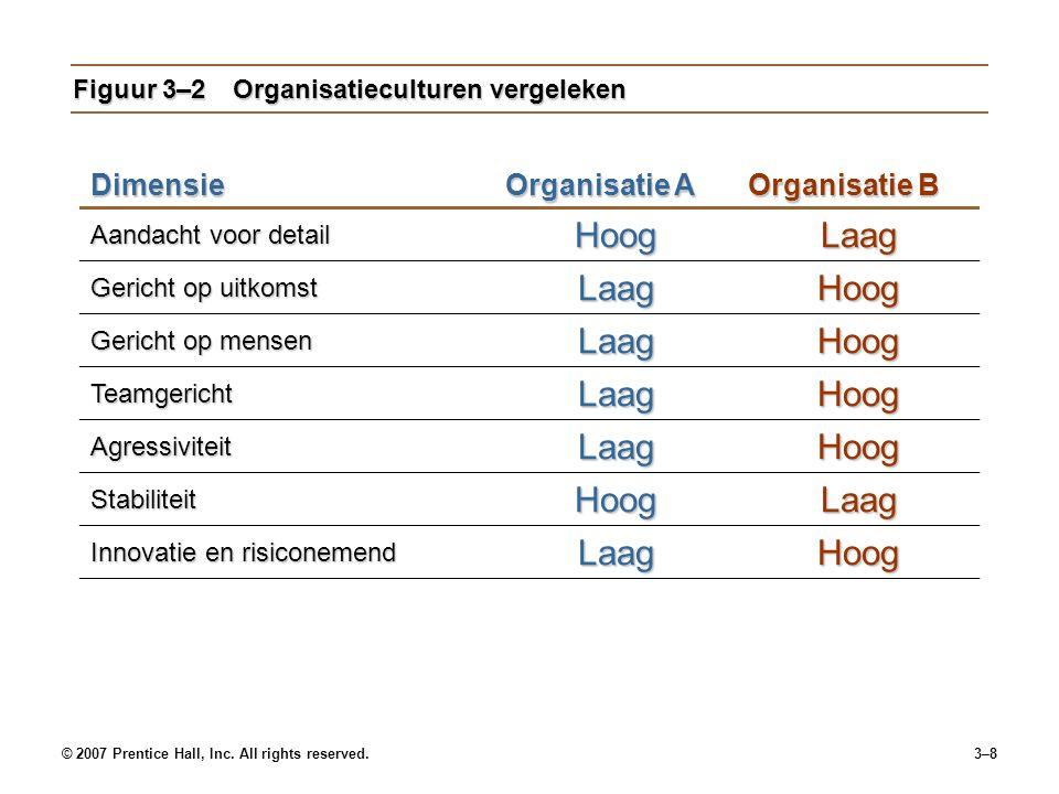 Figuur 3–2 Organisatieculturen vergeleken