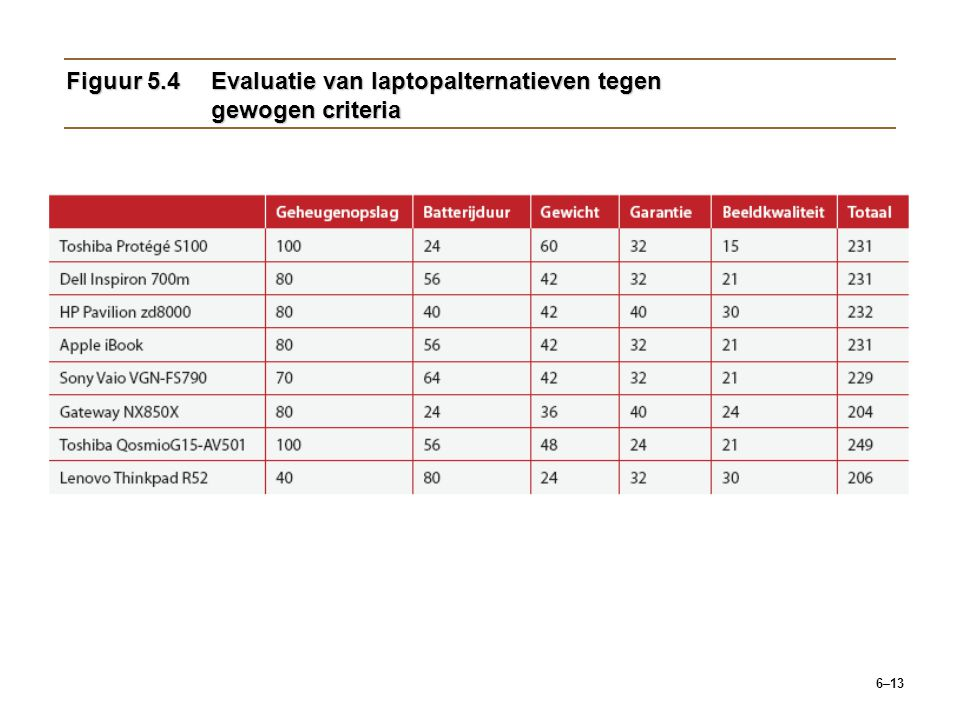 Figuur 5.4 Evaluatie van laptopalternatieven tegen gewogen criteria