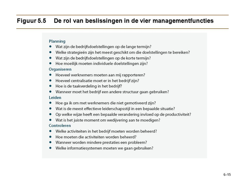 Figuur 5.5 De rol van beslissingen in de vier managementfuncties