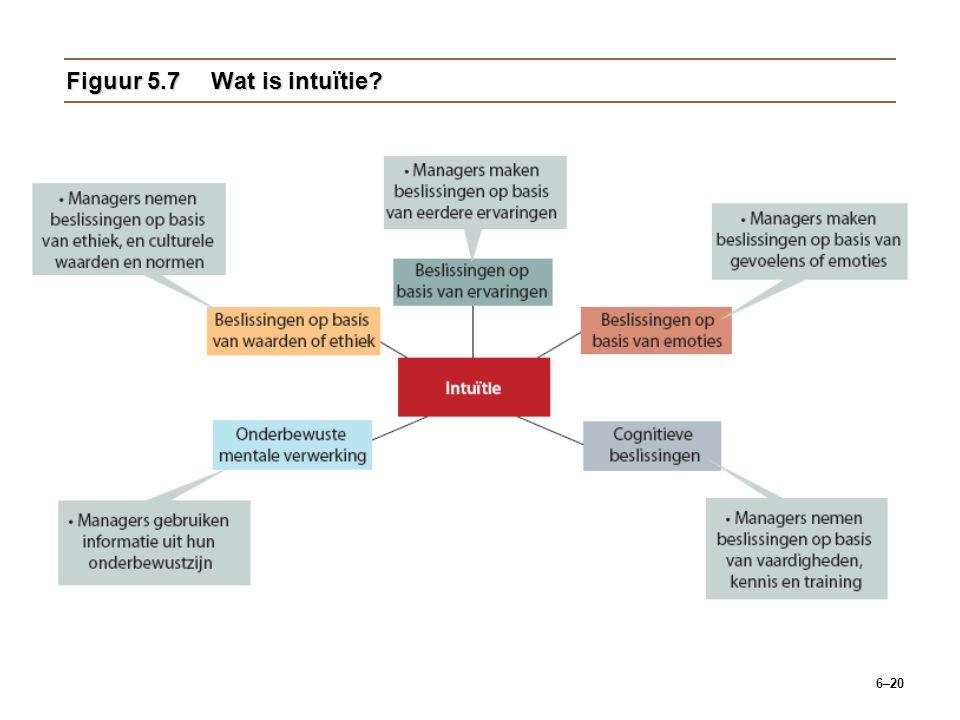 Figuur 5.7 Wat is intuïtie