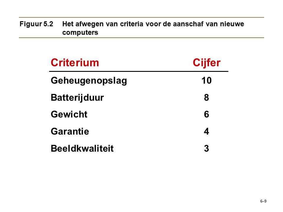 Criterium Cijfer Geheugenopslag 10 Batterijduur 8 Gewicht 6 Garantie 4