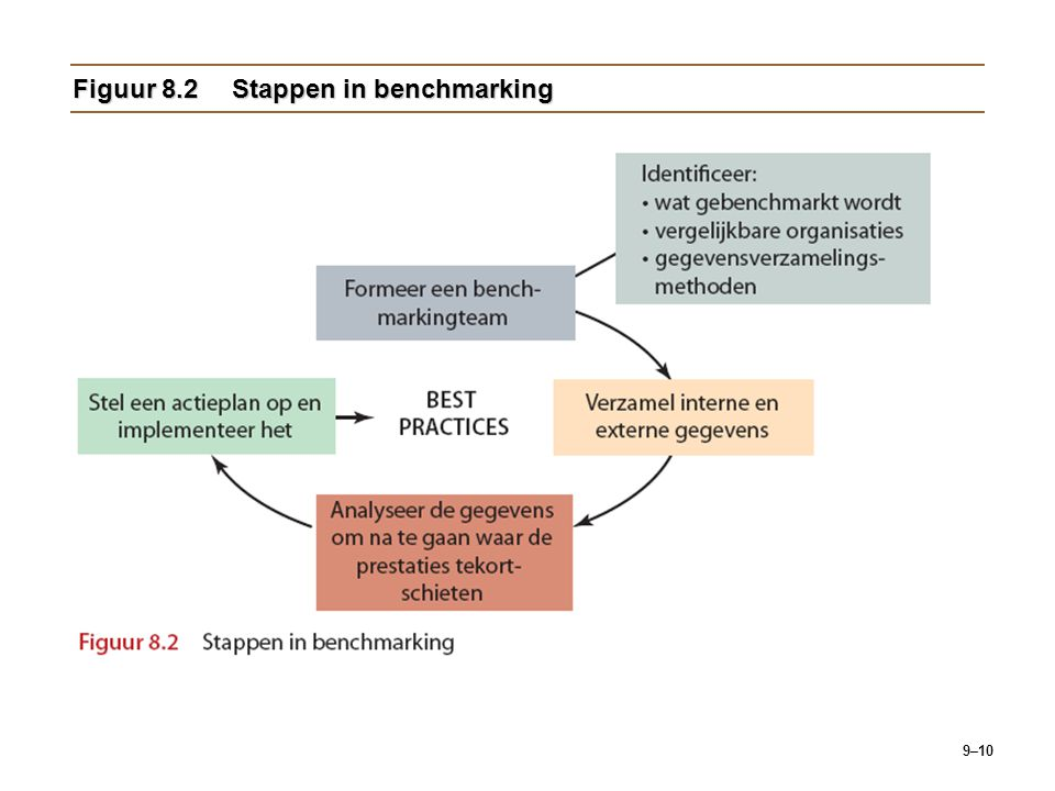 Figuur 8.2 Stappen in benchmarking