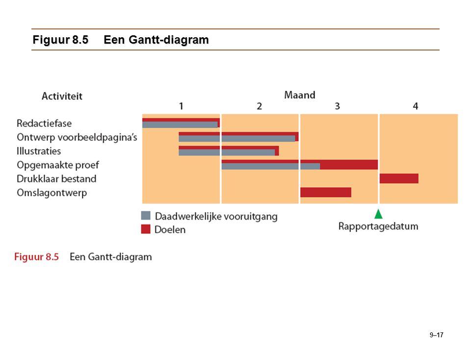 Figuur 8.5 Een Gantt-diagram
