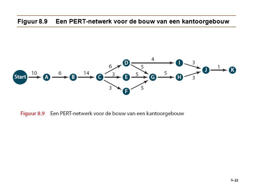 Figuur 8.9 Een PERT-netwerk voor de bouw van een kantoorgebouw