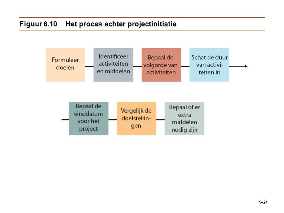 Figuur 8.10 Het proces achter projectinitiatie