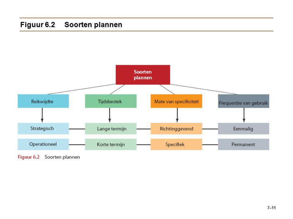 Figuur 6.2 Soorten plannen