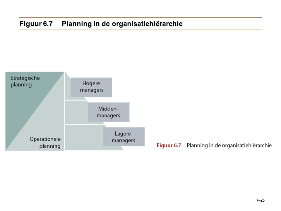 Figuur 6.7 Planning in de organisatiehiërarchie