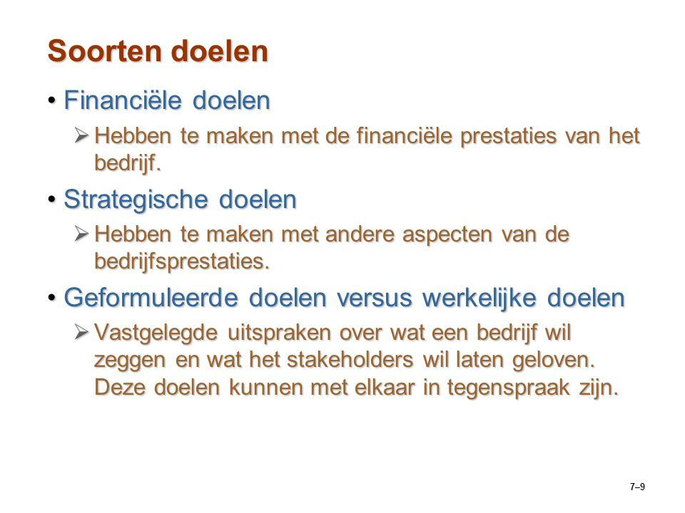 Soorten doelen Financiële doelen Strategische doelen