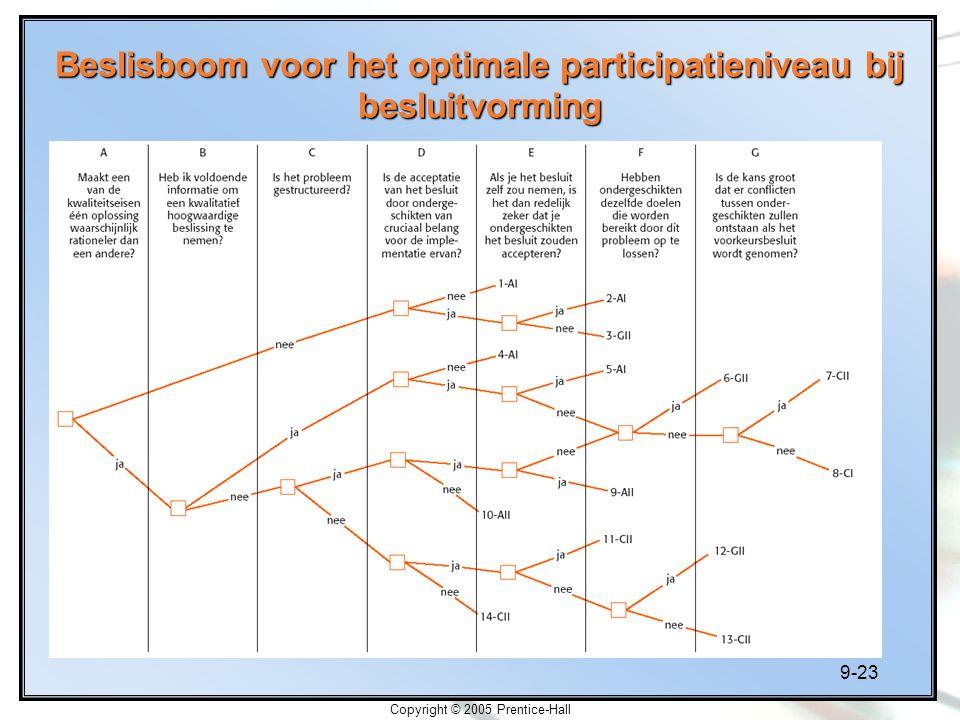Beslisboom voor het optimale participatieniveau bij besluitvorming