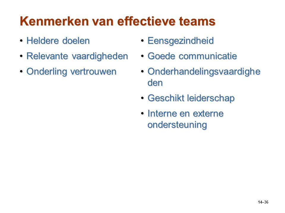 Kenmerken van effectieve teams