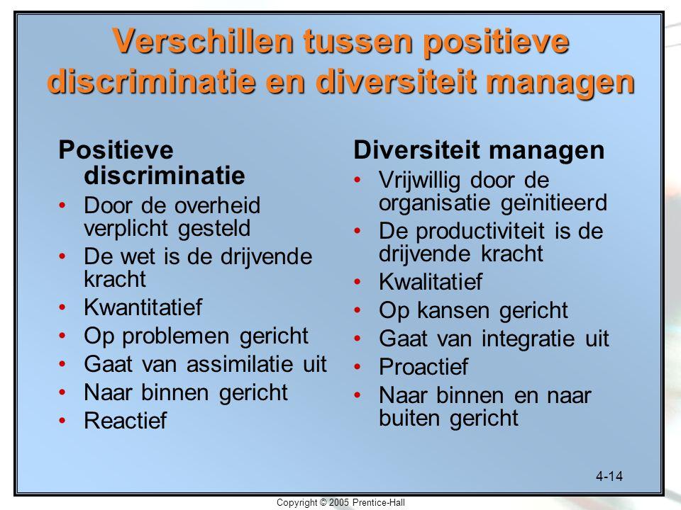 Verschillen tussen positieve discriminatie en diversiteit managen