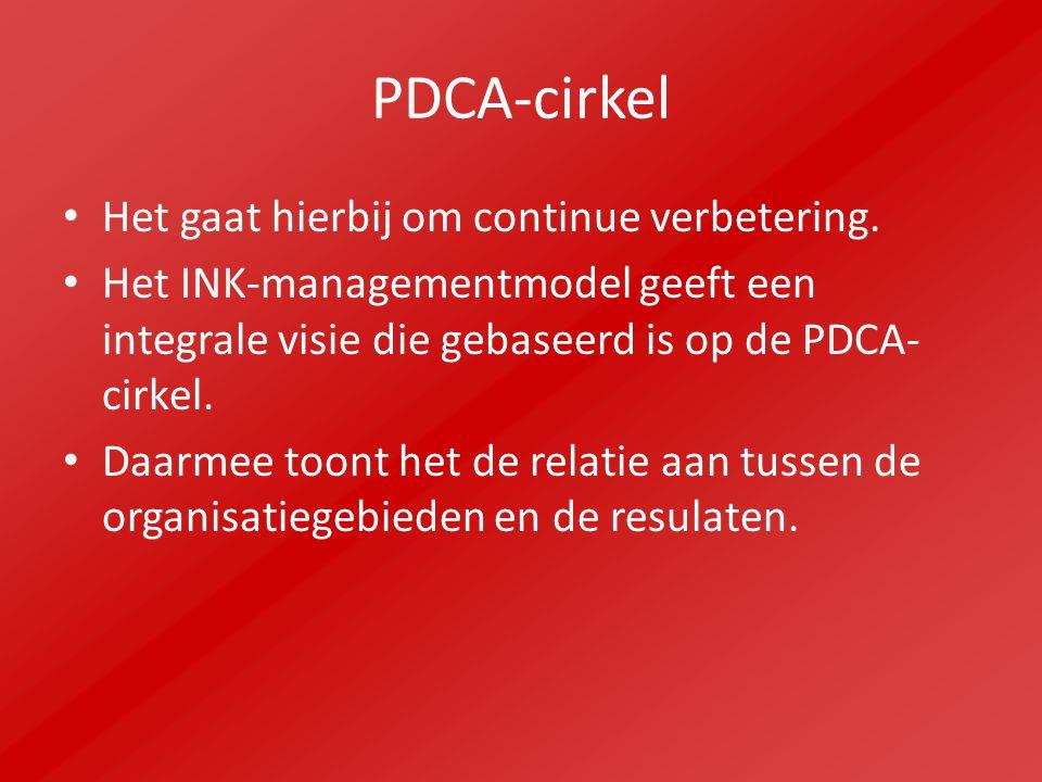 PDCA-cirkel Het gaat hierbij om continue verbetering.