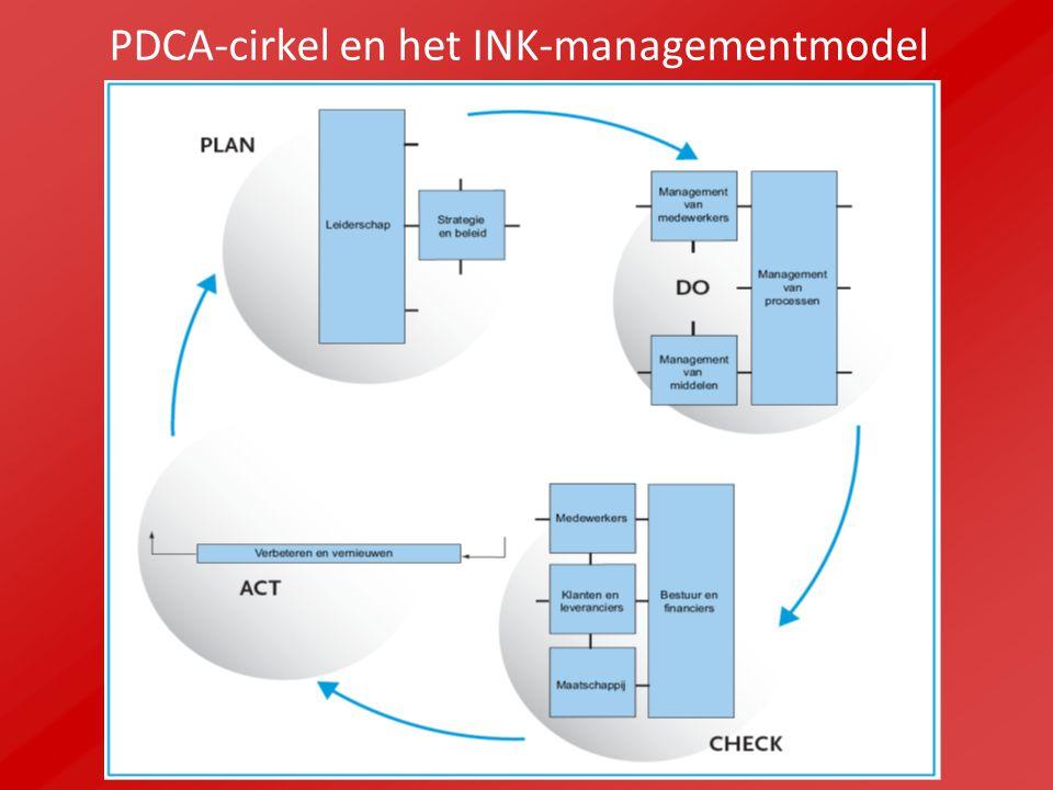 PDCA-cirkel en het INK-managementmodel