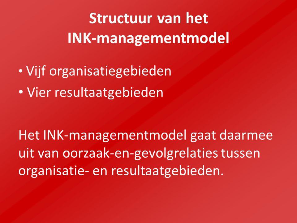 Structuur van het INK-managementmodel
