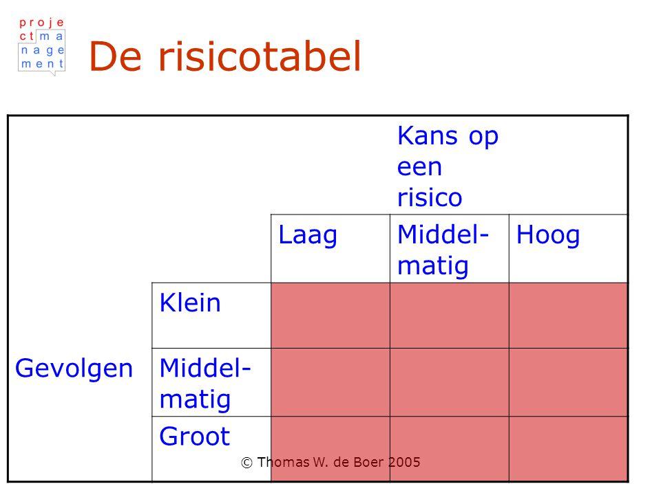 De risicotabel Kans op een risico Laag Middel-matig Hoog Klein