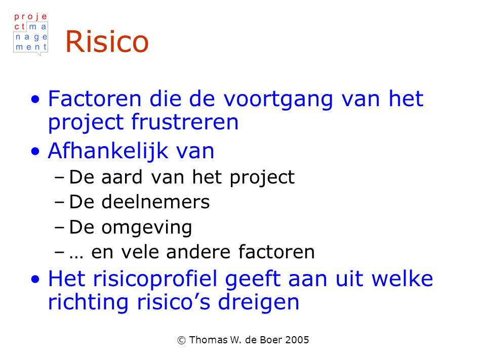 Risico Factoren die de voortgang van het project frustreren