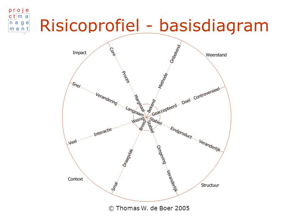 Risicoprofiel - basisdiagram