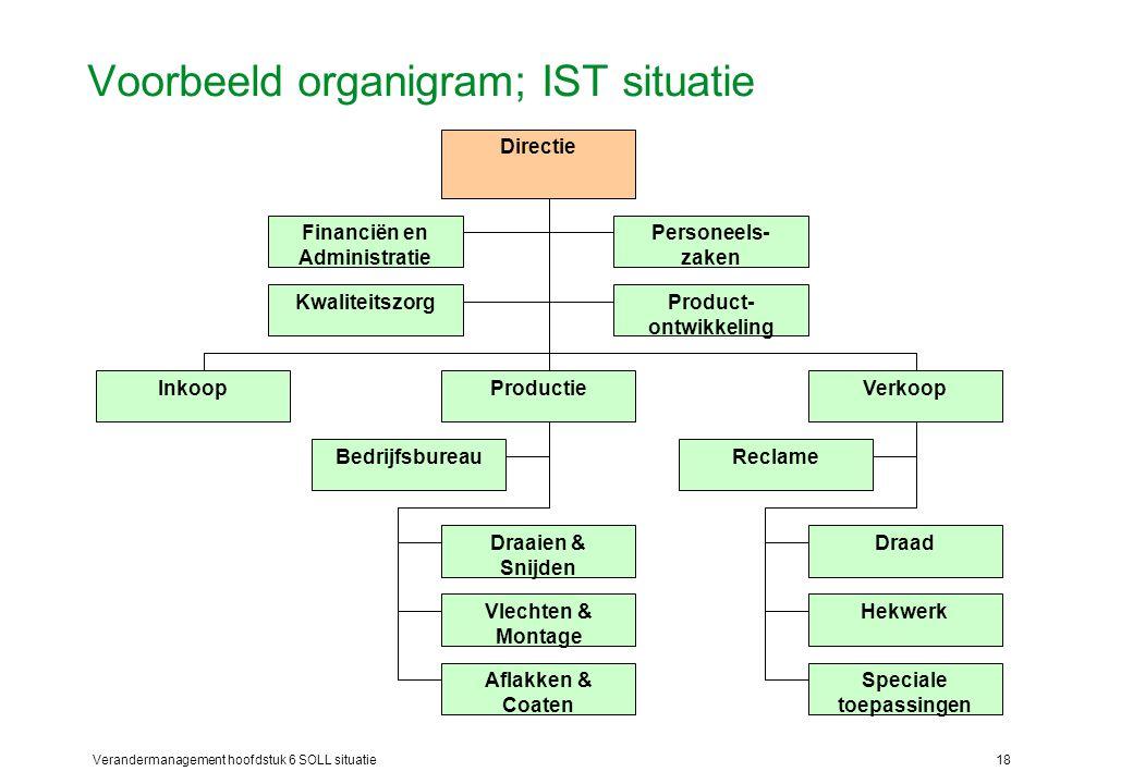 Voorbeeld organigram; IST situatie