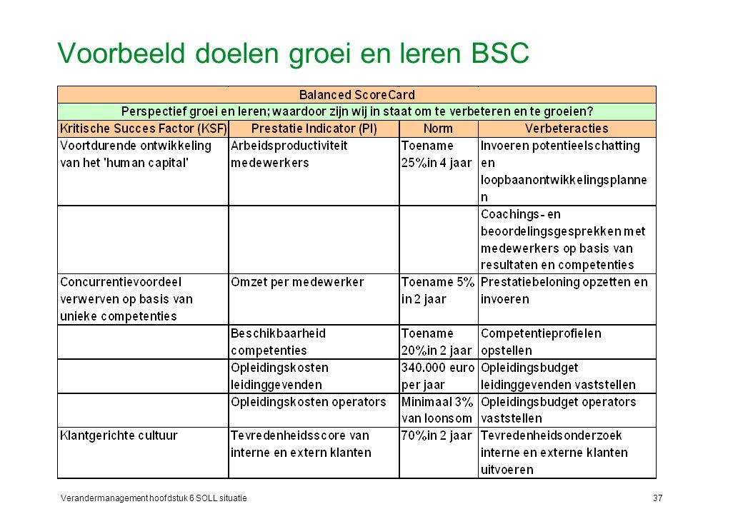 Voorbeeld doelen groei en leren BSC