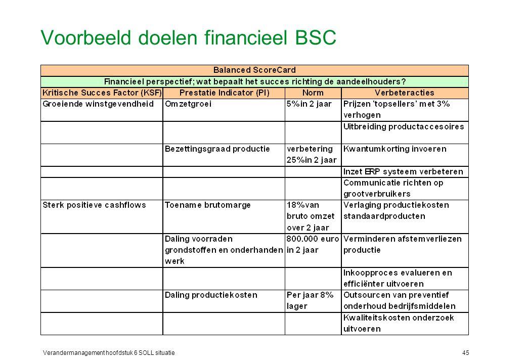 Voorbeeld doelen financieel BSC
