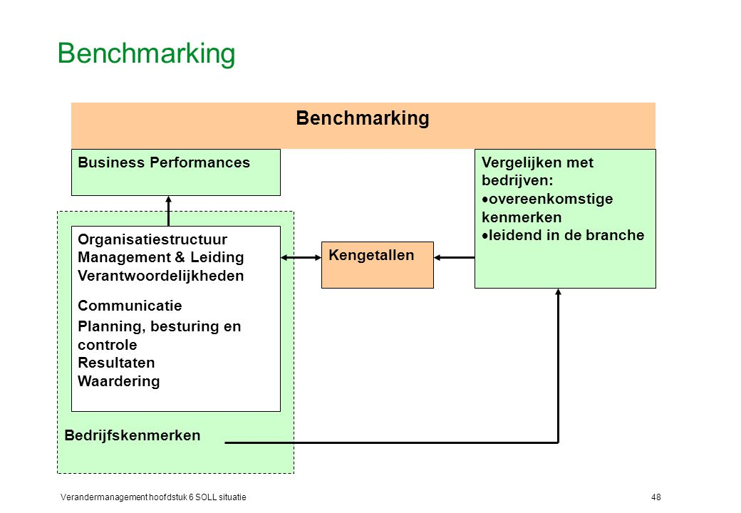 Benchmarking Benchmarking Bedrijfskenmerken Business Performances