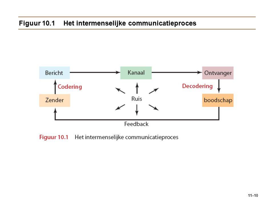 Figuur 10.1 Het intermenselijke communicatieproces