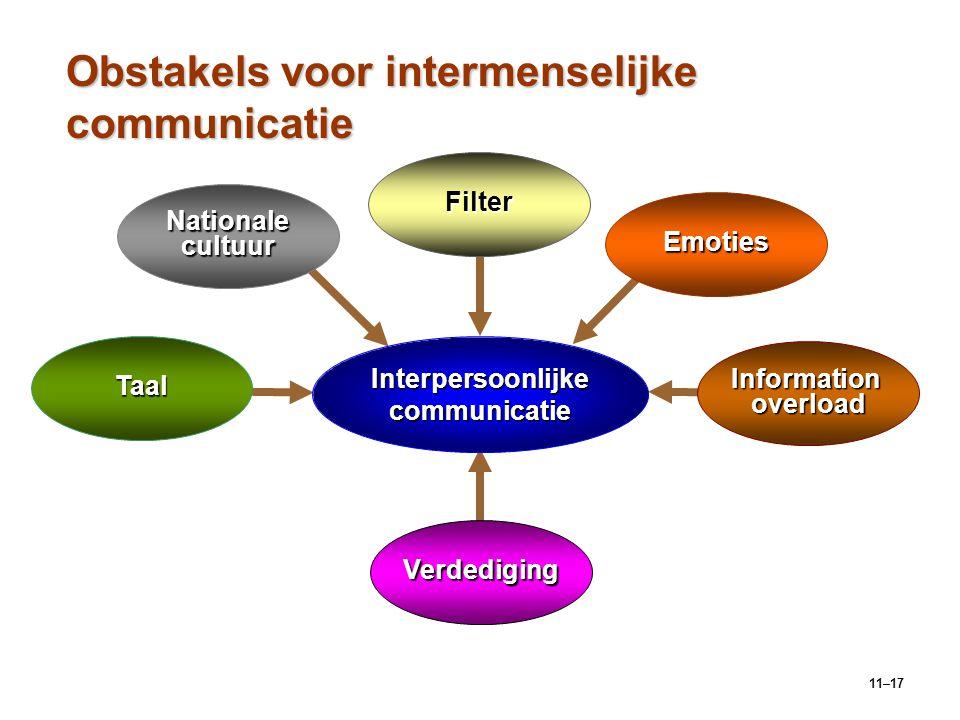 Obstakels voor intermenselijke communicatie