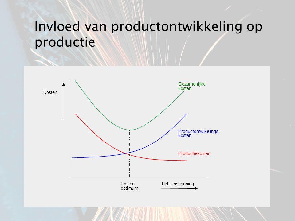 Invloed van productontwikkeling op productie