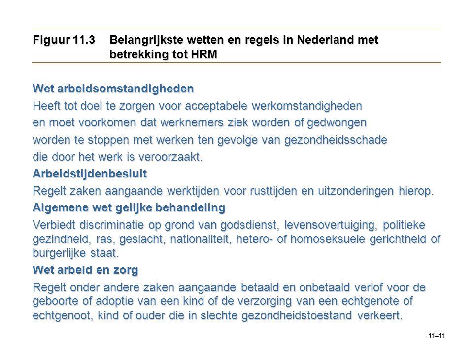 Figuur 11.3 Belangrijkste wetten en regels in Nederland met betrekking tot HRM