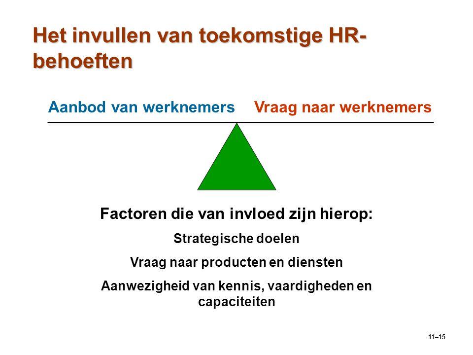 Het invullen van toekomstige HR-behoeften
