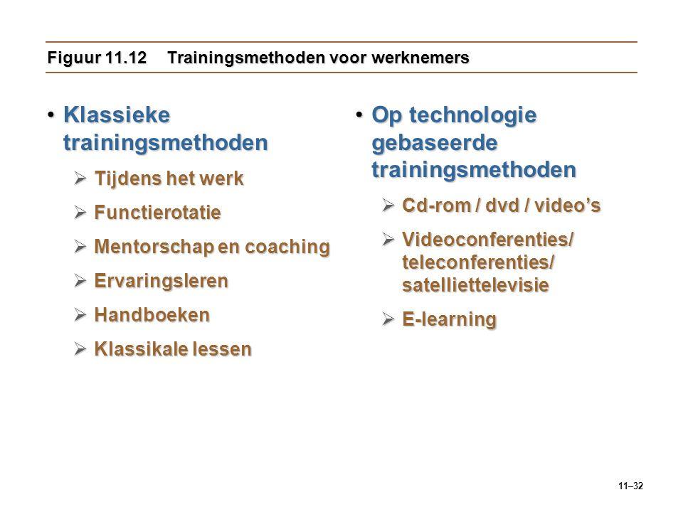 Figuur 11.12 Trainingsmethoden voor werknemers