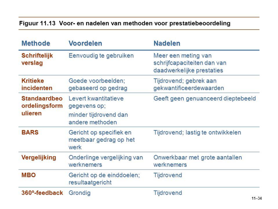 Figuur 11.13 Voor- en nadelen van methoden voor prestatiebeoordeling