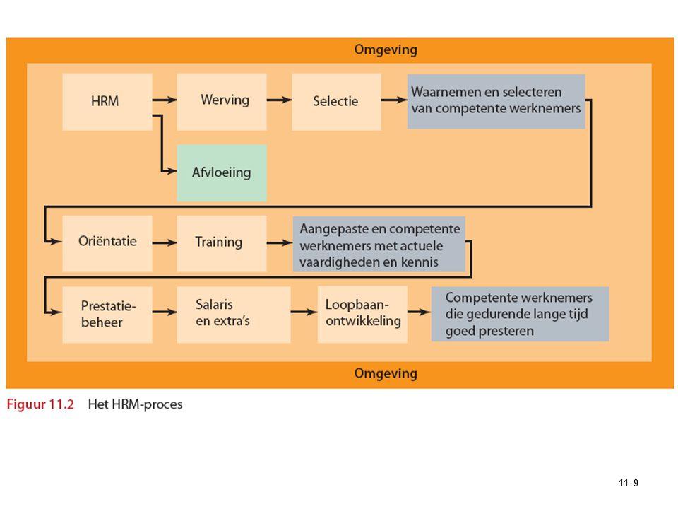 Figuur 11.2 Het HRM-proces