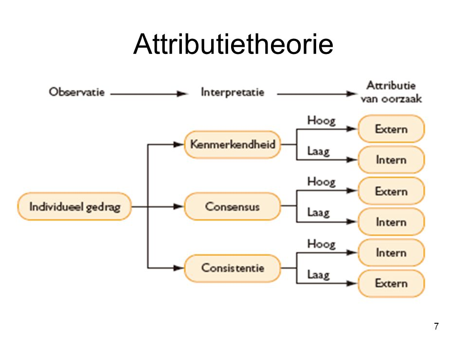 Attributietheorie