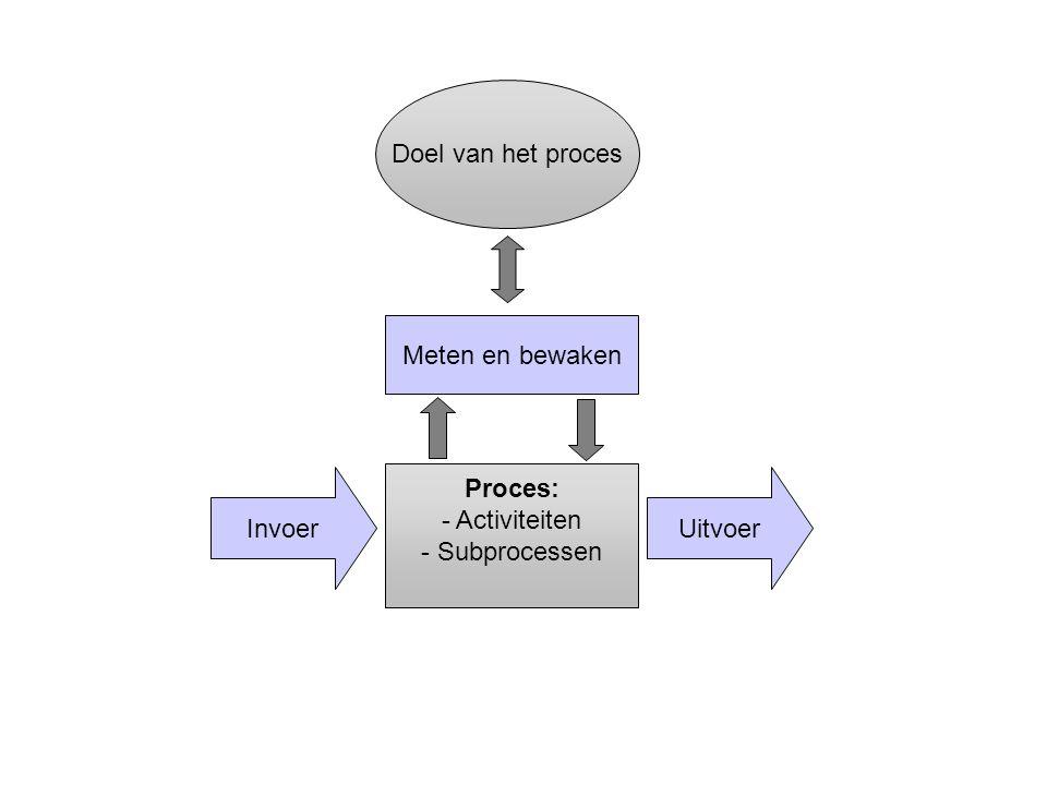 Doel van het proces Meten en bewaken Invoer Proces: Activiteiten
