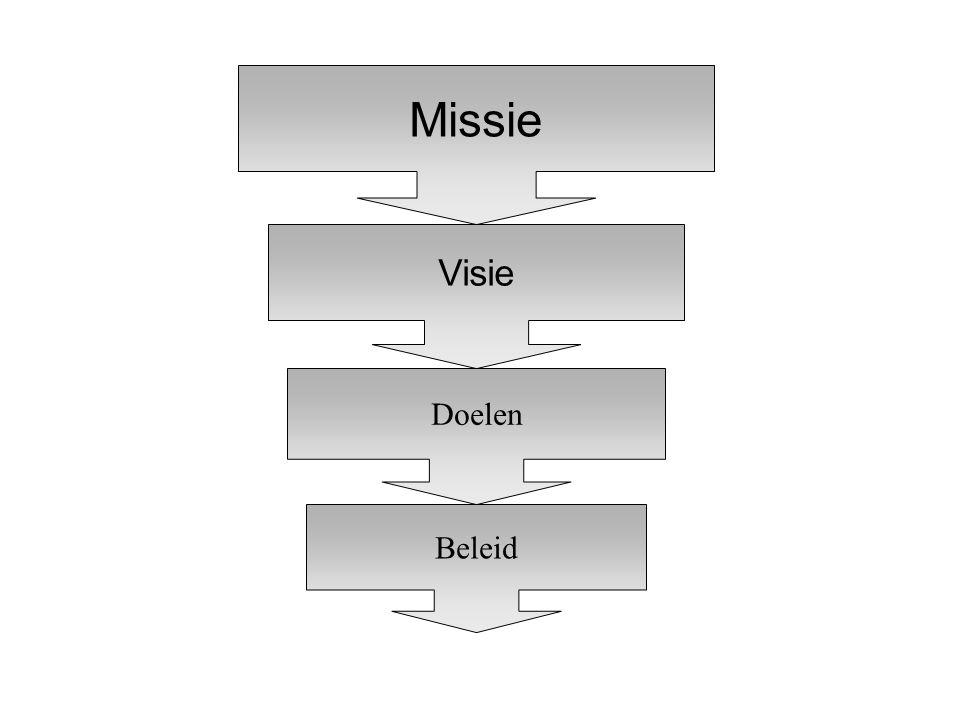 Missie Figuur 2.6: Visie, missie, doelen en beleid Visie Doelen Beleid