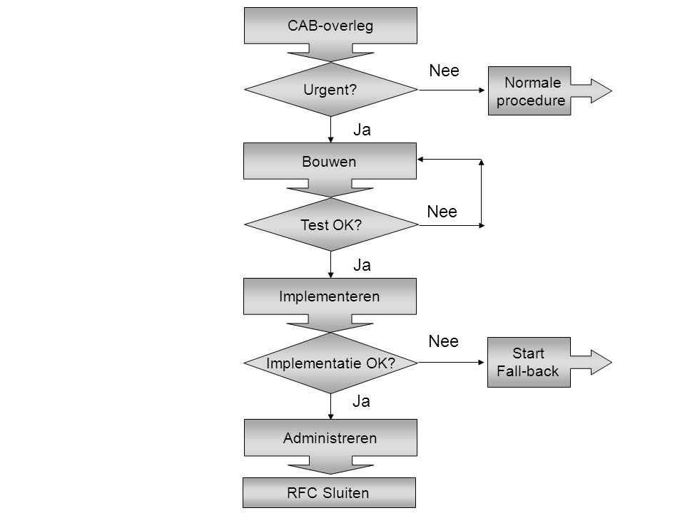 Nee Ja Nee Ja Nee Ja CAB-overleg Urgent Normale procedure Bouwen