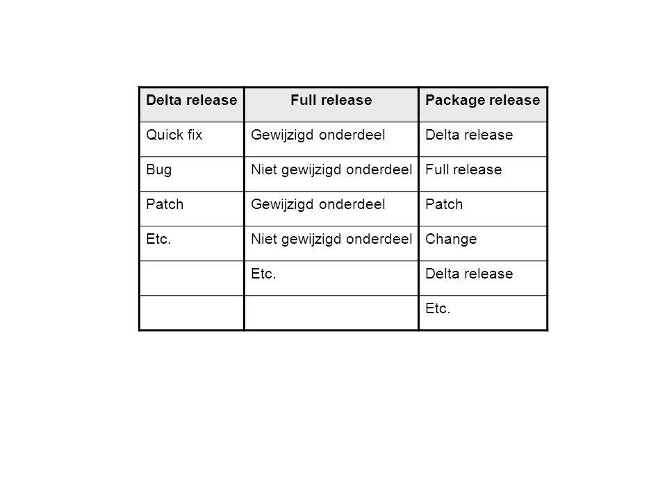 Delta release Full release Package release