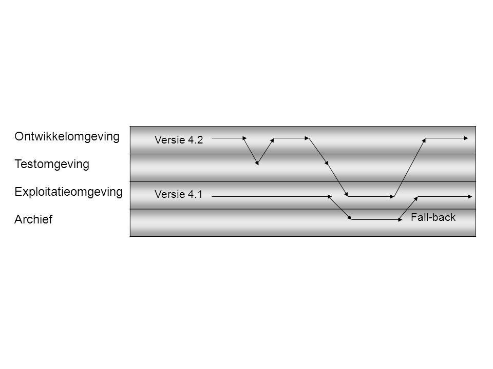 Ontwikkelomgeving Testomgeving Exploitatieomgeving Archief Versie 4.2