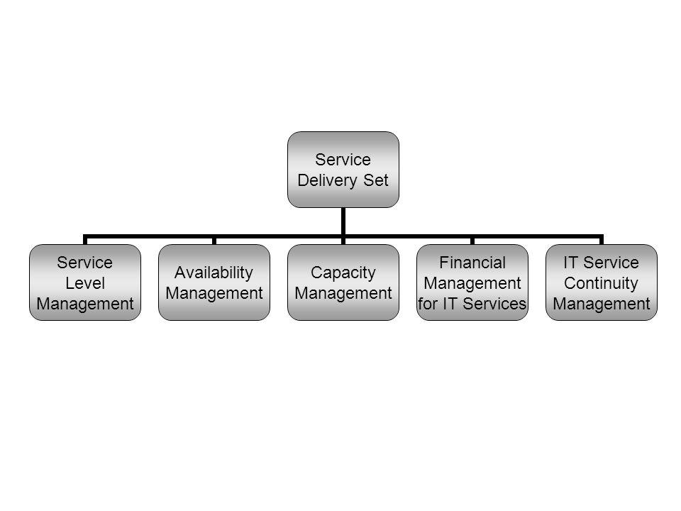 Figuur 9.1: De Service Delivery Set