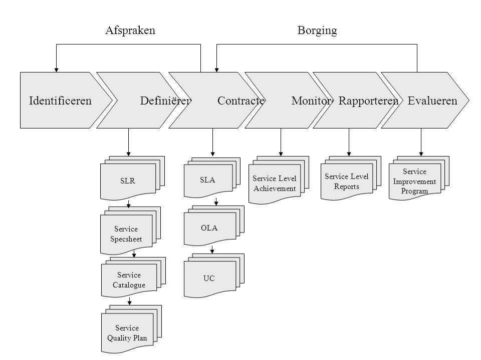 Afspraken Borging Identificeren Definiëren Contracteren Monitoren