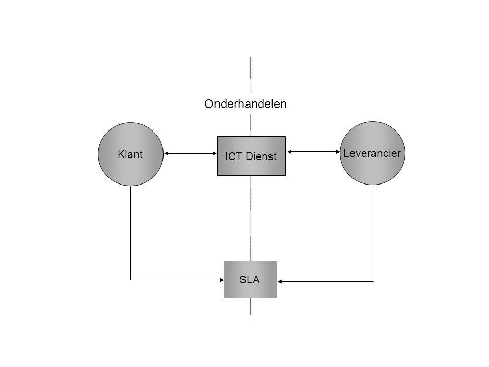 Onderhandelen Klant Leverancier ICT Dienst SLA