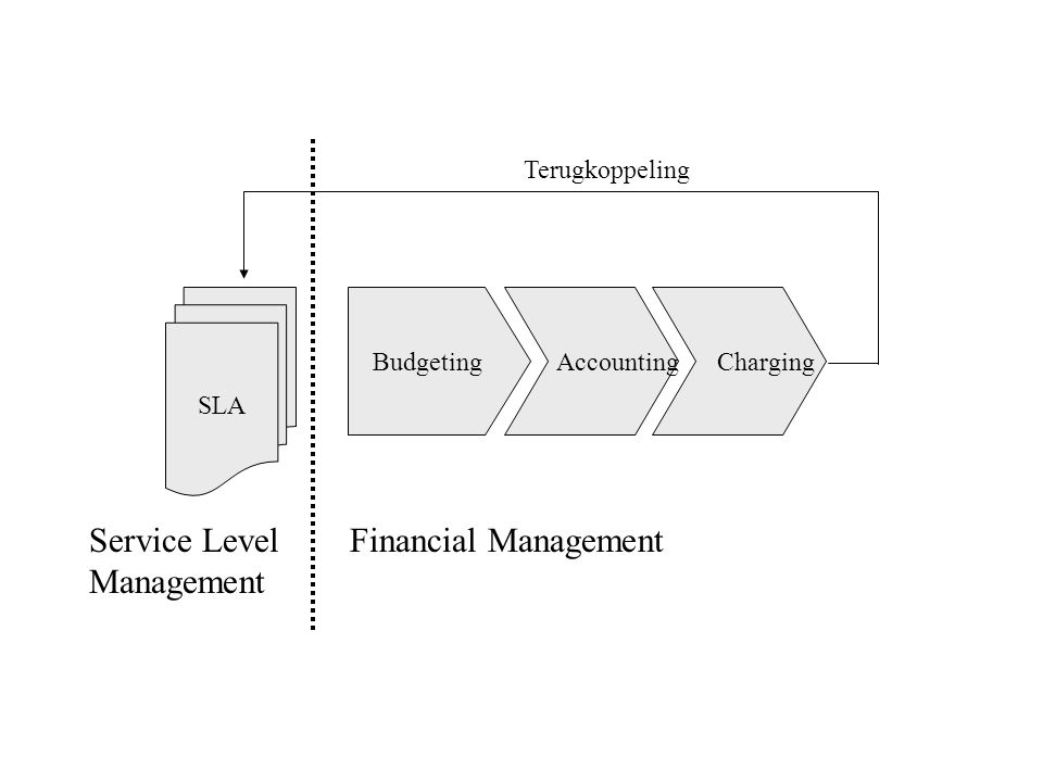 Service Level Management Financial Management