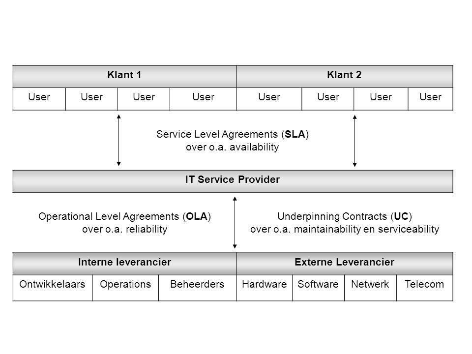 Service Level Agreements (SLA) over o.a. availability