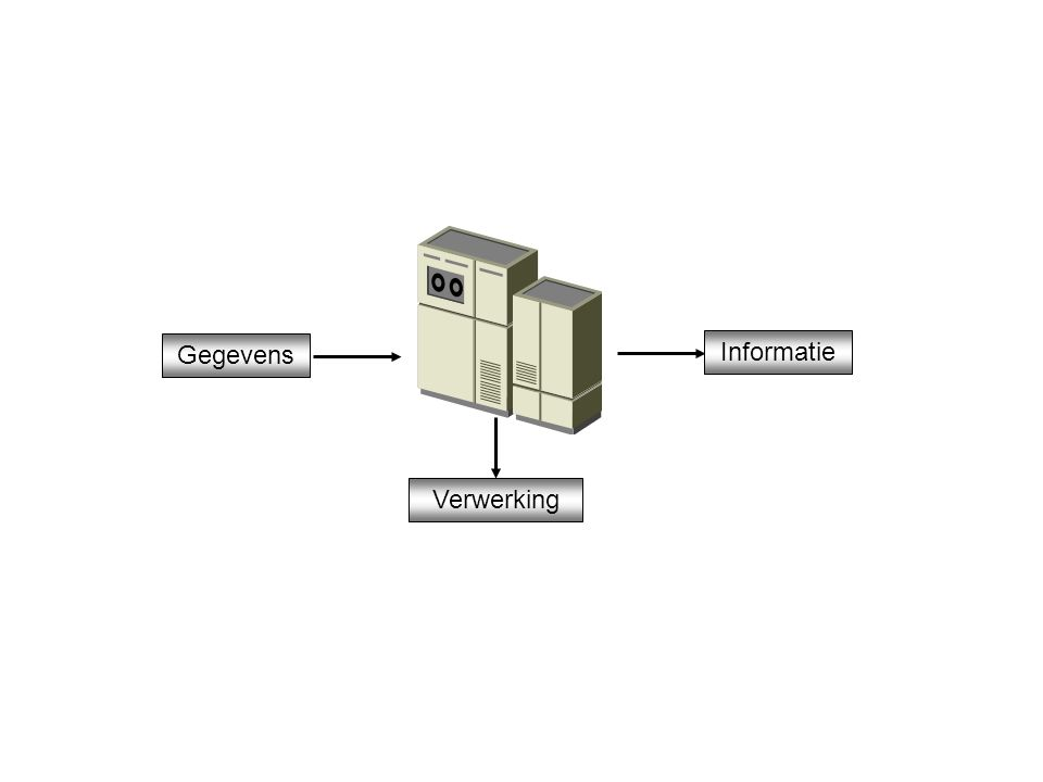 Gegevens Informatie Verwerking Figuur 1.5 Gegevensverwerking